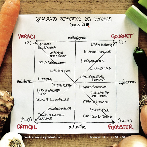 categorie-foodies
